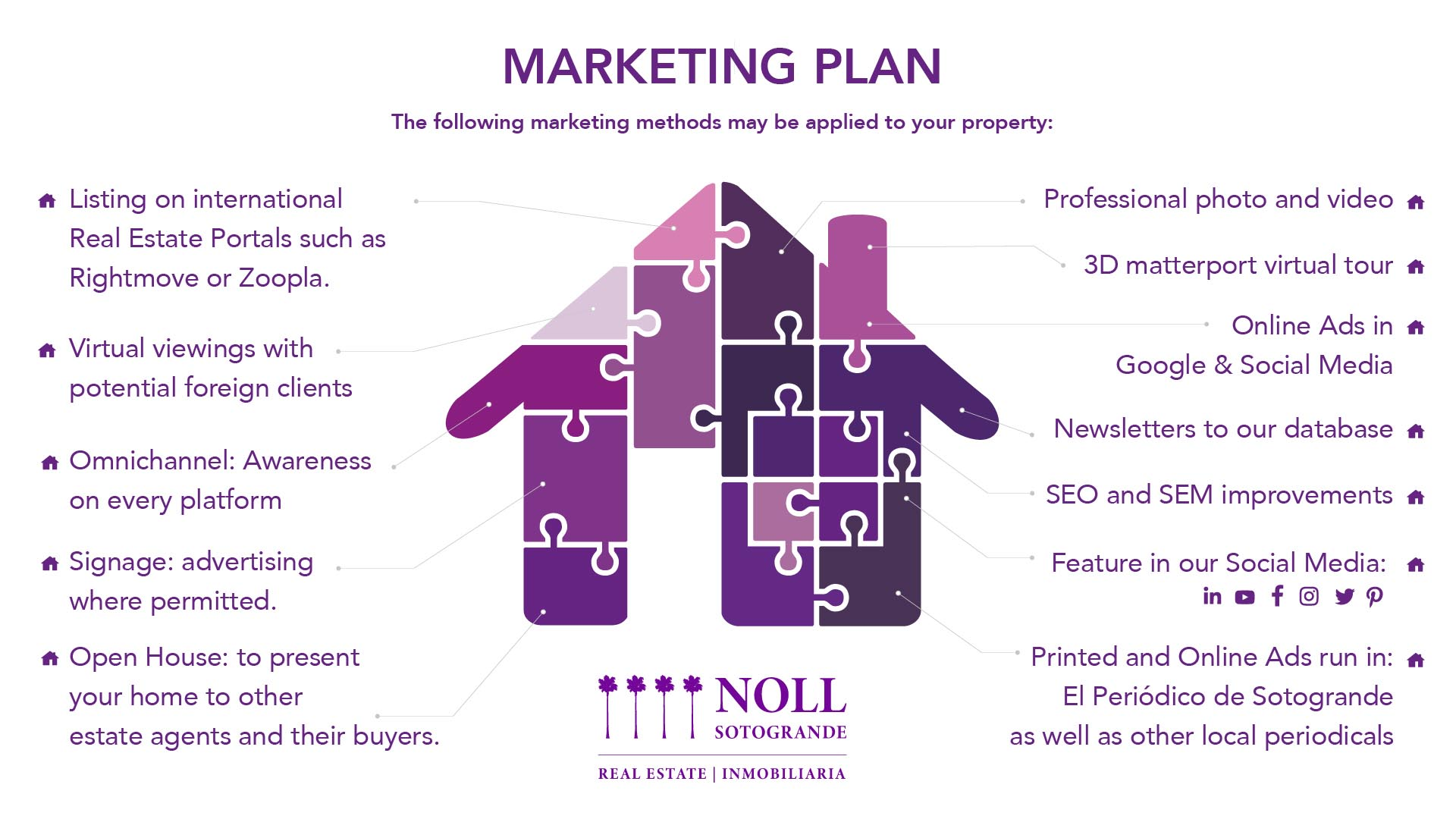Noll Sotogrande Real Estate methods of marketing that can be applied to your Sotogrande Property.