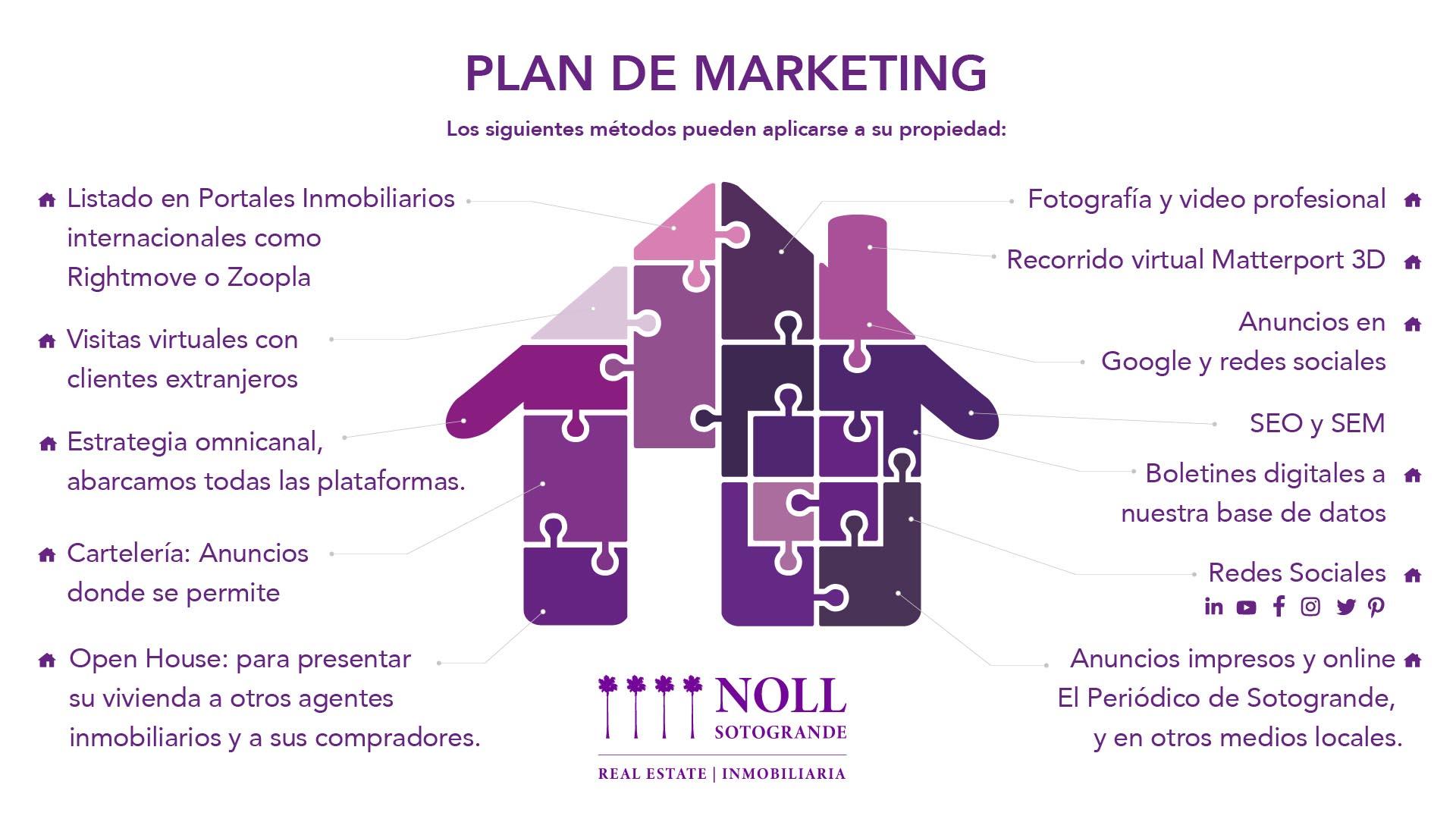 Métodos de marketing de Noll Sotogrande Real Estate que se pueden aplicar a su propiedad en Sotogrande.